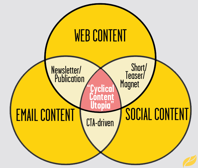 Content-Wars-Venn-Diagram-YLM